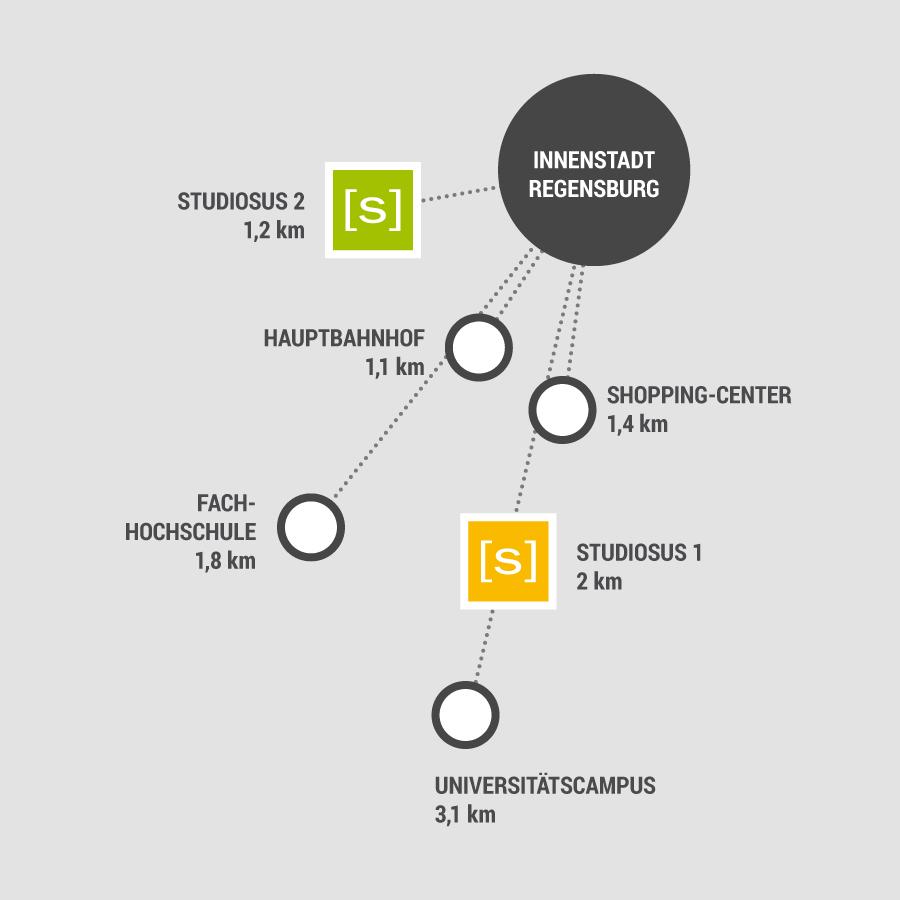 Lageplan der studiosus-Häuser 1 und 2 mit den Entfernungen im Zentrum Regensburgs